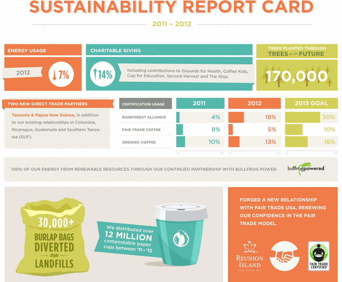 sustainability_report_card